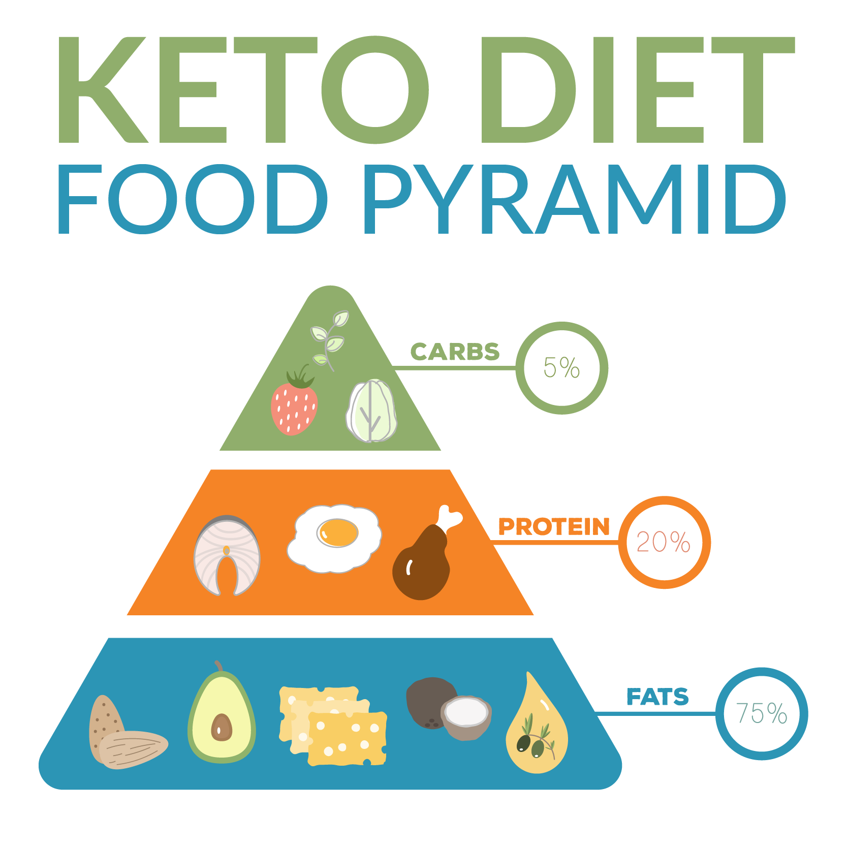 when was the keto diet developed