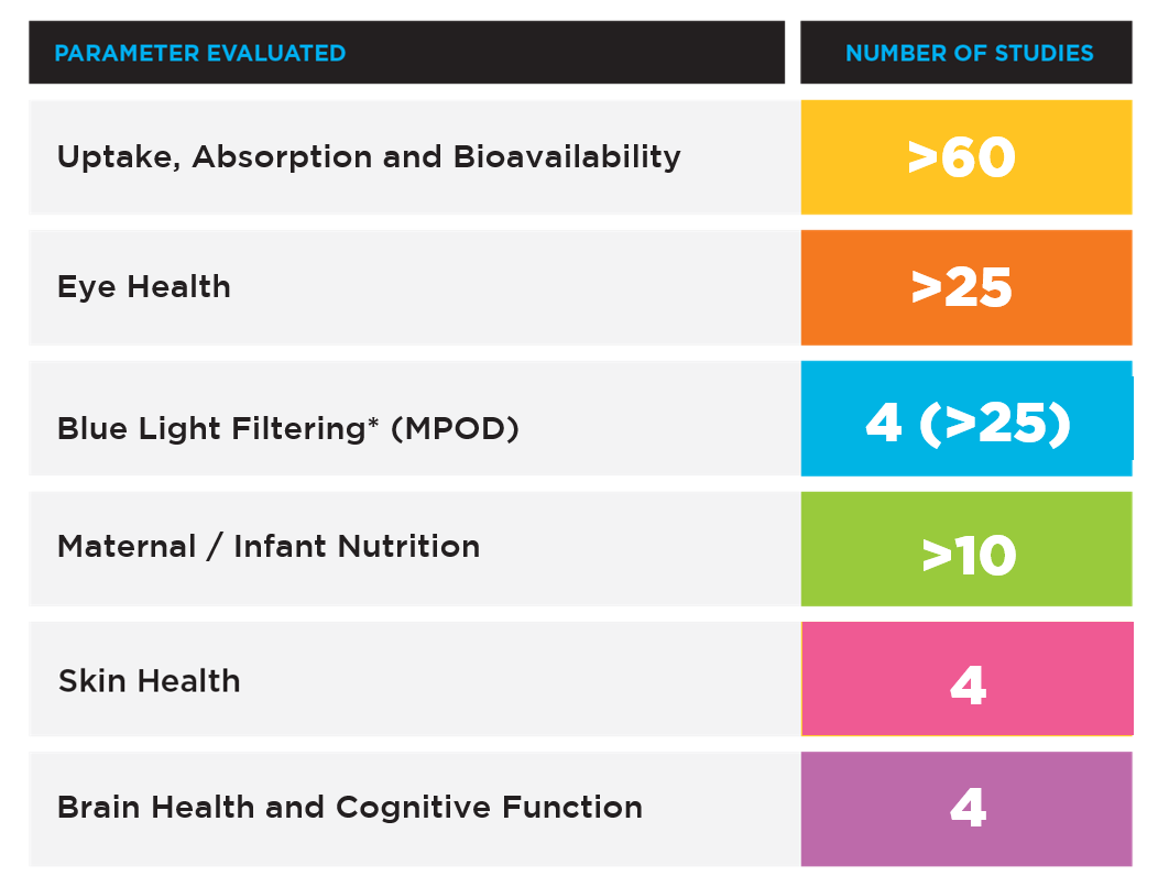 eye_health_visual_function_skin_brain_cognition_maternal_infant_nutrition_performance_protection-blue_light_macular-pigment_optical_density_mpod_serum_lutein_bioavalability_uptake